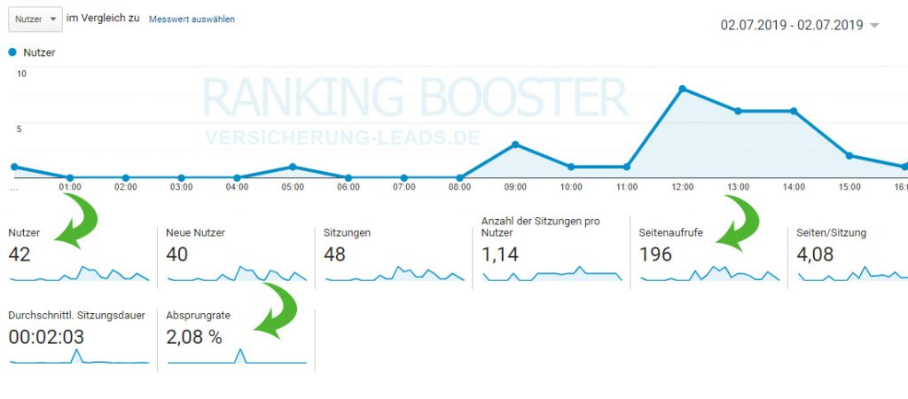 Ranking-Booster-versicherung-leads